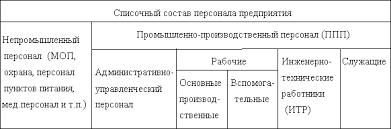 Курсовая работа Определение потребности в персонале Разделение персонала на категории может быть иным чем приведено в таблице 1 Определяются эти категории предприятием самостоятельно