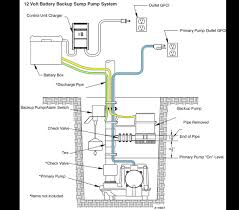 7 causes of sump pump failure and what to do sump pump parts