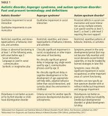 Adults With Autism Spectrum Disorder Updated Considerations