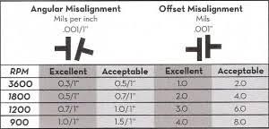 Coupling Tolerances Vs Shaft Alignment Tolerances Whats
