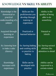 difference between knowledge skill and ability definition difference between difference between knowledge skill and ability infographic