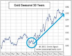 Gold Seasonal Chart 30 Years Gold Loses A Battle But War Continues Gold Eagle