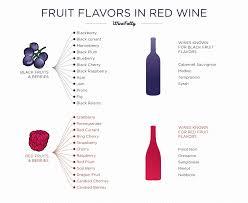 Identifying Flavors In Wine Wine Folly