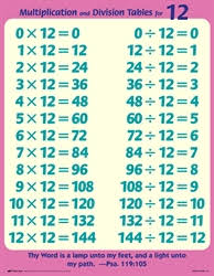 Arithmetic 3 8 Tables And Facts Charts