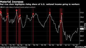 Clarida Flags Under Appreciated Rise In U S Labor Share