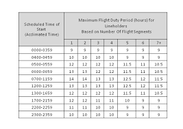 Far 121 Flight Crew Regulations Page 7 Understanding Far 117