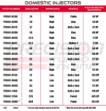 Toyota Injector Size Chart Fuel Injector Part Numbers