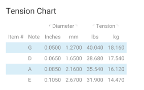 La Bella String Tension Chart Squier P Fretless Low Tension Strings Talkbass Com