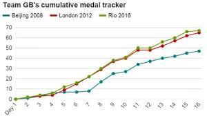 Medal Chart London 2012 Rio Olympics 2016 Team Gb Medal Tracker As Rio 2016 Total