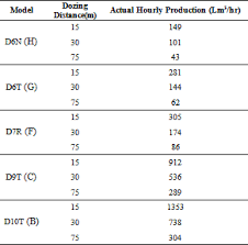 Dozer Size Chart A Statistical Based Approach To Evaluate The Production Of
