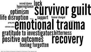 word theme download word cloud of free text response themes survivors without physical