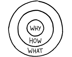 The Golden Circle 039 start with your why simon sinek personal development on libsyn website templates