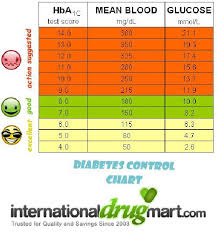Diabetes Readings Conversion Chart 13 Prototypal Hba1c Mmol L Conversion Chart