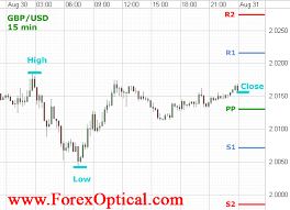 How To Use Pivot Points In Forex Trading The Strategy