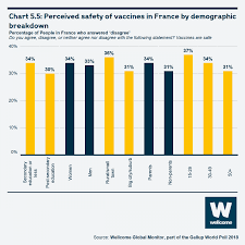 Chapter 5 Attitudes To Vaccines Wellcome