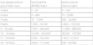 Hcg Levels After Ivf Chart 70 Timeless Hcg Level Chart Pregnancy