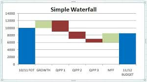 Cross Chart Excel Waterfall Charts That Cross The X Axis