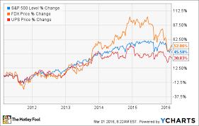 Fedex Stock Quote Impressive Better Buy FedEx Corporation Vs United Parcel Service The