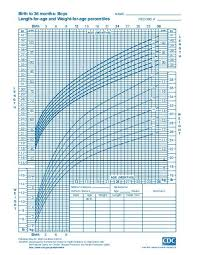 Birth Month And Disease Chart Clinical Growth Charts Centers For Disease Control And