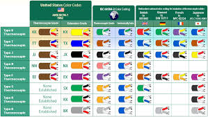 Ansi Color Chart Standards Thermocouple Color Codes Thermocouple Color Coding