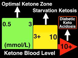 Optimal Ketosis Chart Ketone Levels Chart Mg Dl Www Bedowntowndaytona Com