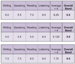 Ielts Band Score Understand The Exam Scoring System
