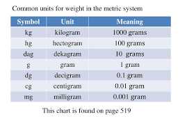 Ppt 9 3 Measuring Weight And Temperature Powerpoint
