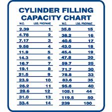 Propane Tank Vaporization Chart Portable Propane Tank Size Chart Www Bedowntowndaytona Com