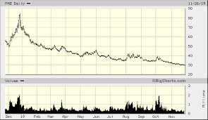 Direxion Daily Financial Bear 3x Shares Faz Advanced Chart