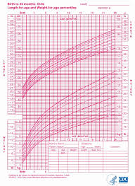 Growth Chart Female 0 36 Months Cdc Height Weight Chart Baby Weight Chart Usa Baby Growth