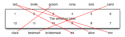 Wedding Diagram Seating Arrangement At The Wedding Table Download Scientific Diagram