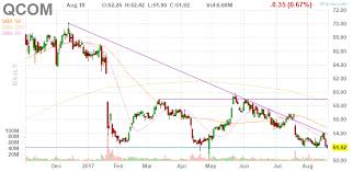 Qualcomm Stock Quote Delectable Qualcomm A Value Investment Opportunity Qualcomm Inc NASDAQ