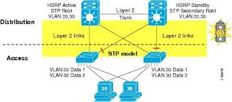campus network for high availability design guide cisco enterprise network design example at Computer Access Layer Switch Diagram
