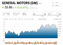 General Motors Deb C Stock Quote Gpm Stock Price News Gm Stock Quote Impressive C Stock Quote