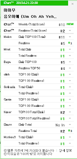 Um Chart Mamamoos Um Oh Ah Yeh Is Finally Top 5 In Every Korean