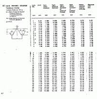 Imperial Thread Size Chart Screw Size Chart Metric Imperial Admittedly Screw Sizes
