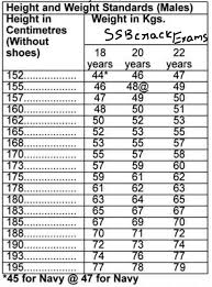 2 Air Force Height And Weight Chart Women Female Height