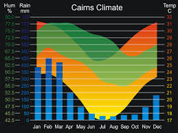 File Cairns Climate Svg Wikipedia