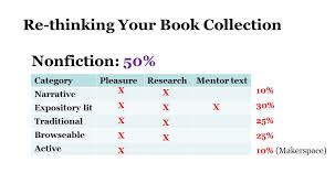this table umes that your has a ma with plenty of active nonfiction if this is not the case aim to add a bit more active nonfiction to