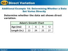 Direct Variation Chart Direct Variation