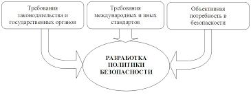 НОУ ИНТУИТ Лекция Менеджмент информационной безопасности на  Предпосылки разработки политики безопасности предприятия