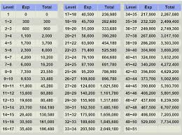 Ffxiv Xp Chart Vaprotans Musings Fates Leveling
