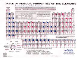 fantastic sargent welch periodic table f48 on creative home decorating ideas with sargent welch periodic table