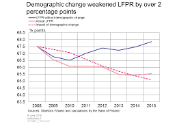Demographic Change Weakened Lfpr By Over 2 Percentage Points