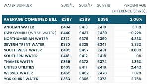 south west water customers have highest