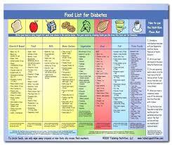Printable Type 2 Diabetes Food Chart Www Bedowntowndaytona Com