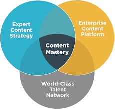 Content Marketing Strategy Content Marketing Platform And Expert Content Creators