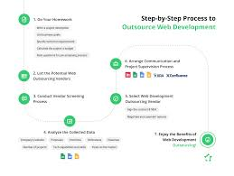 Outsource Web Design And Development Right Way To Outsource Web Development Complete Guide