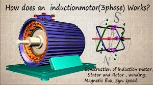 Design Of Induction Motor Ppt How Does Three Phase Induction Motor Works Construction And Working