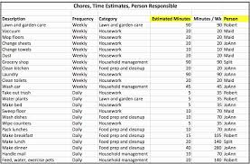 Weekly Chore List Best Of Free Printable Weekly Chore Charts